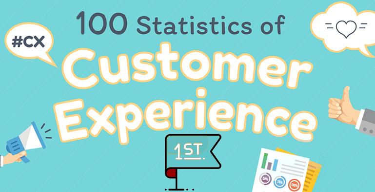 بررسی بیش از یکصد آمار مهم در ارتباط با تجربه مشتری (CX) بخش اول